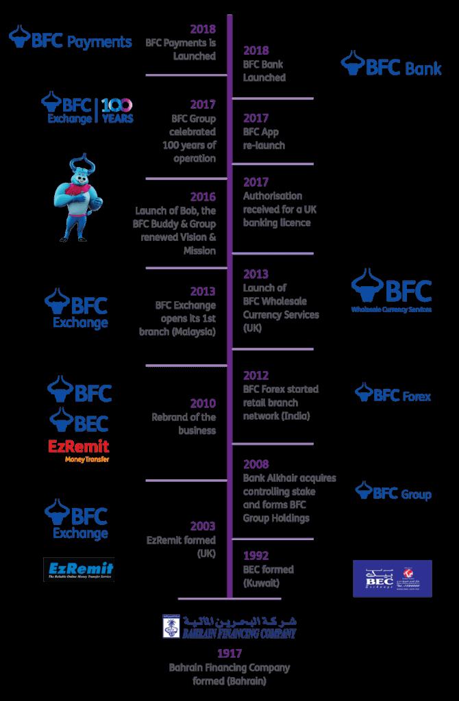BEC Timeline